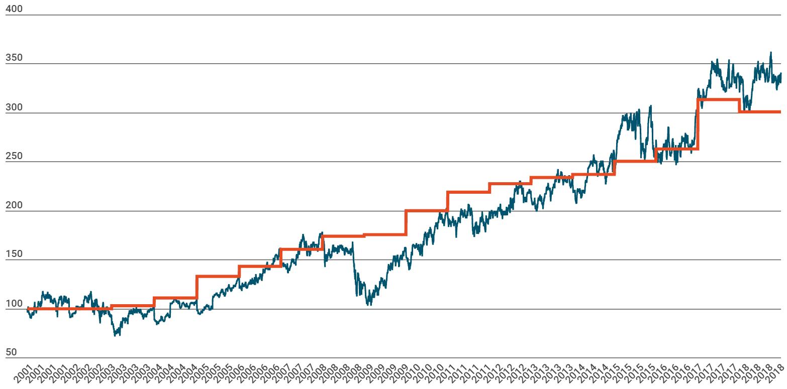 Air liquide-Evolution Capitalisation vs bénéfices depuis 2001