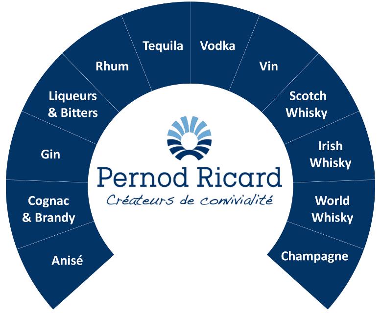 Métiers Pernod Ricard 2019
