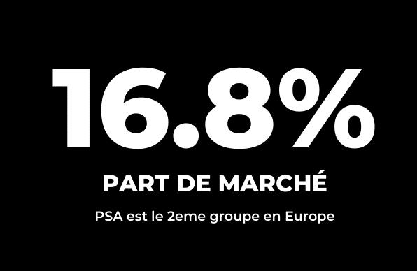 Part de marché en Europe