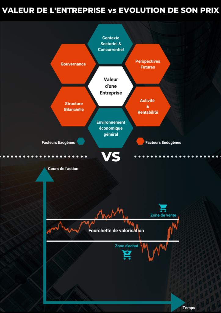 Analyse fondamentale : les étapes clés