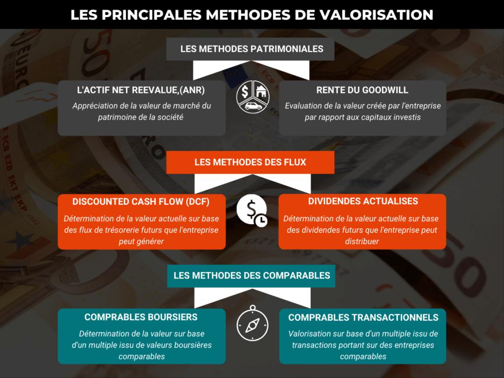 Analyse fondamentale : comment valoriser une entreprise