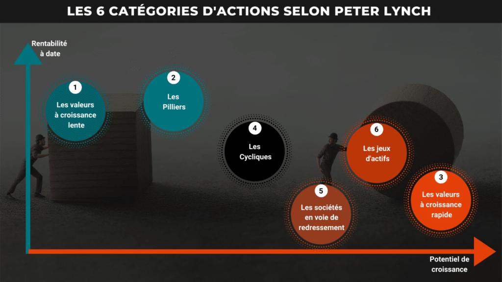 Peter Lynch et les 6 catégories d'entreprises