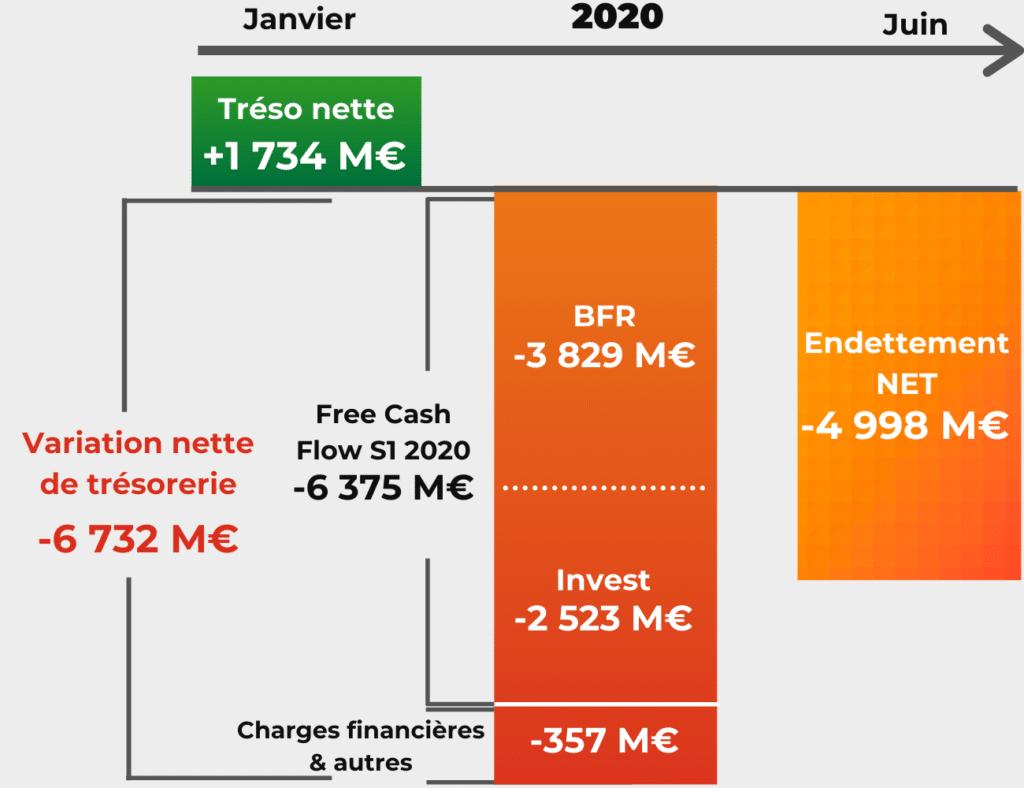 Renault - evolution de la trésorerie nette 2020