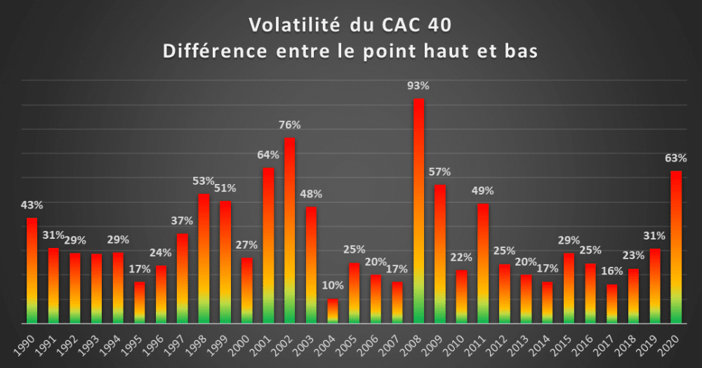 CAC 40 volatilité