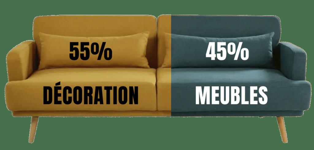 Maisons Du Monde repartition des ventes par catégorie